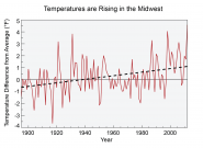 Temperatures are Rising in the Midwest