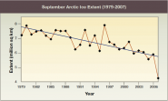 September Arctic Ice Extent (1979-2007)