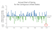 Annual Start of Spring for the Contiguous United States