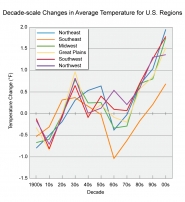 Decade-Scale Changes in Average Temperature for U.S. Regions