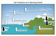 Ten Indicators of a Warming World