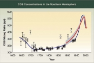 COS Concentrations in the Southern Hemisphere