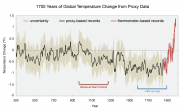 1700 years of Temperature from Proxy Data