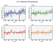 U.S. Seasonal Temperatures