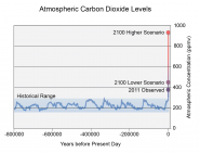 Atmospheric Carbon Dioxide Levels