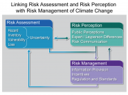 Linking Risk Assessment and Risk Perception with Risk Management of Climate Change