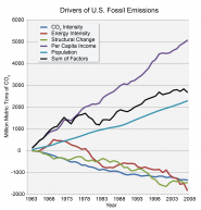 Drivers of U.S. Fossil Emissions