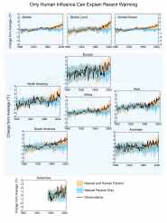 Only Human Influence Can Explain Recent Warming