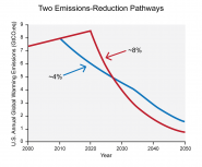 Two U.S. Emissions-Reduction Pathways