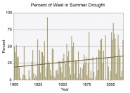 Percent of West in Summer Drought