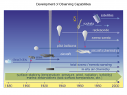Development of Observing Capabilities
