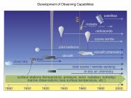 Development of Observing Capabilities