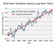 Short-term Variations Versus Long-term Trend