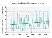 Increasing Heavy Downpours in Iowa
