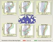 Warming Signal by Ocean/Depth