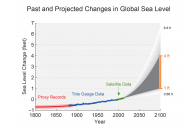 Past and Projected Changes in Global Sea Level Rise
