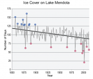 Ice Cover on Lake Mendota