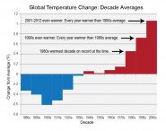 Global Temperature Change: Decade Averages