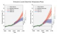 Emissions Levels Determine Temperature Rises