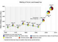 Melting of Arctic Land-based Ice