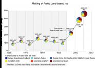 Melting of Arctic Land-based Ice