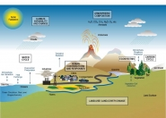 The Climate System and Climate Change