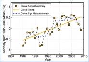 Global Average Nighttime Lake Surface Temperatures