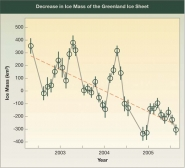 Decrease in Greenland Ice Sheet