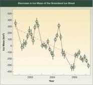Decrease in Greenland Ice Sheet