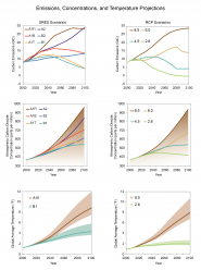 Emissions, Concentrations, and Temperature Projections