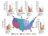 North American Terrestrial Carbon Sink
