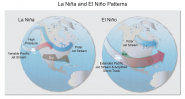 La Niña and El Niño Patterns