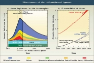 Effectiveness of the 1987 Montreal Protocol Agreement