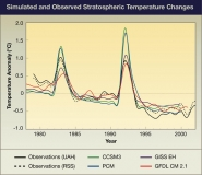 Simulated and Observed Stratospheric Temperature Changes