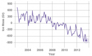 Example Climate Indicator: Land Ice