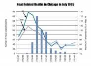 Heat Related Deaths in Chicago