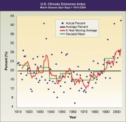 U.S. Climate Extremes Index