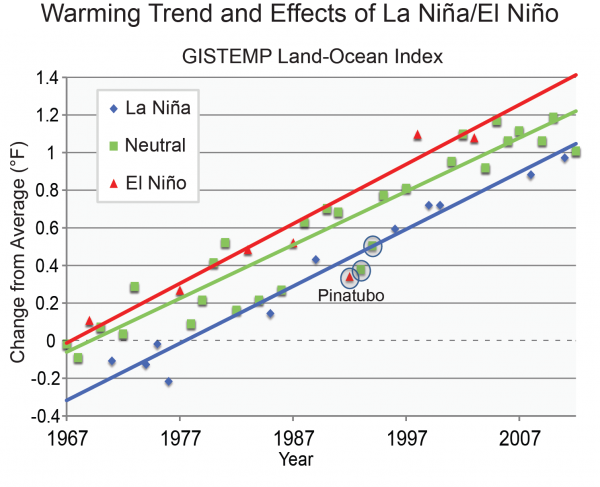 Warming Trend and Effects of El Niño/La Niña