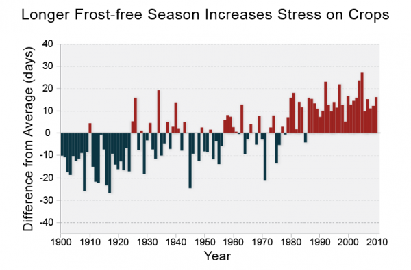 Longer Frost-free Season Increases Stress on Crops