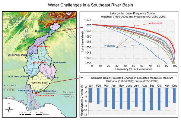 Water Challenges in a Southeast River Basin