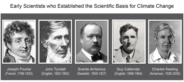 Early Scientists who Established the Scientific Basis for Climate Change