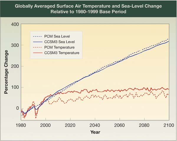 Temperature and Sea Level Change Relative to 1980-1999