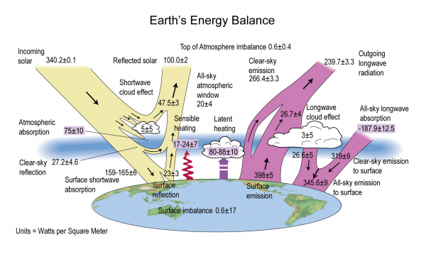 Earth's Energy Balance