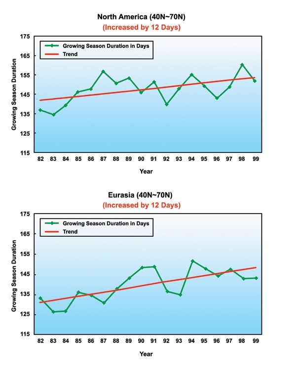 Trends in Surface Temperature and Vegetation Greenness (b)