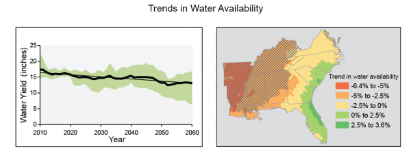 Trends in Water Availability