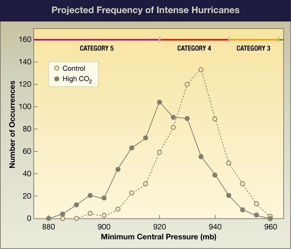 Projected Frequency of Intense Hurricanes