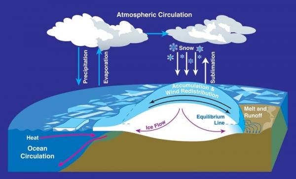 Ice-Ocean-Climate Dynamics