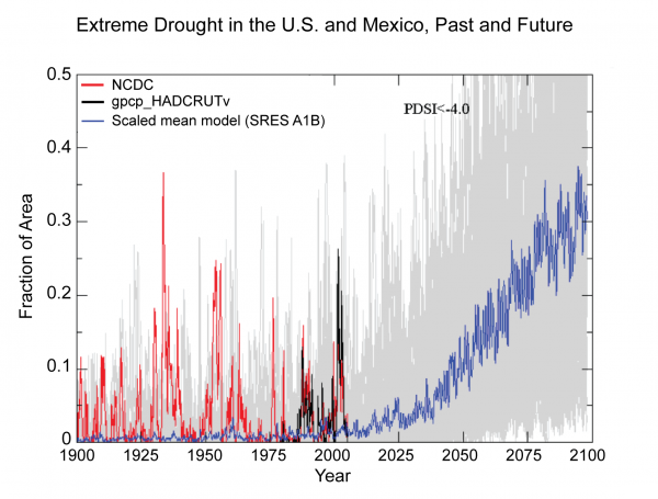 Extreme Drought in the U.S. and Mexico, Past and Future