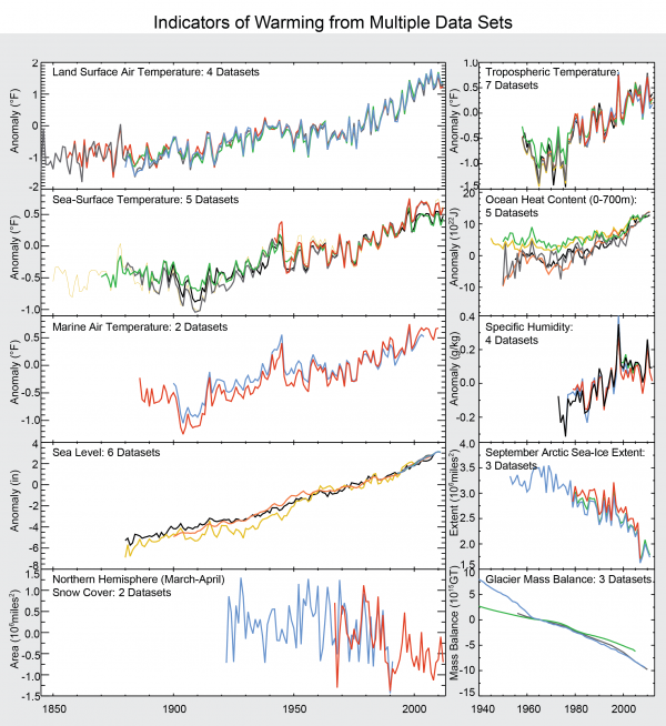 Indicators of Warming from Multiple Data Sets