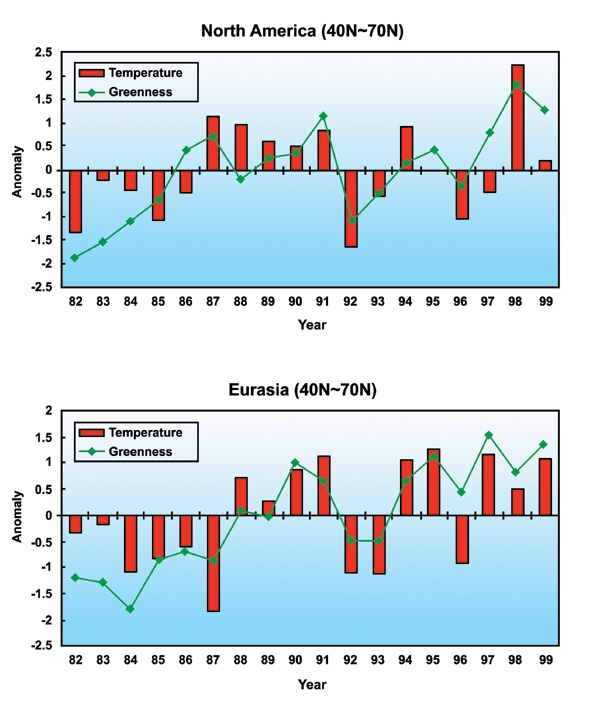 Trends in Surface Temperature and Vegetation Greenness (a)
